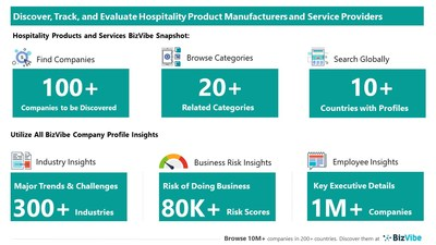 Snapshot of BizVibe's hospitality product and service company profiles and categories.