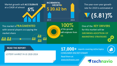 Technavio has announced its latest market research report titled Lottery Market in US by Type and Platform - Forecast and Analysis 2020-2024