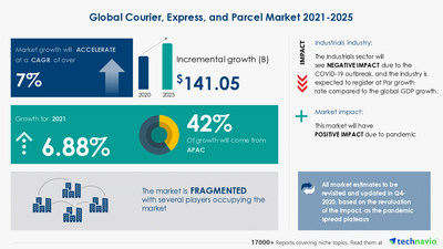 Technavio has announced its latest market research report titled Courier, Express, and Parcel Market by Consumer and Geography - Forecast and Analysis 2021-2025