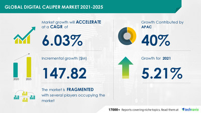 Attractive Opportunities with Digital Caliper Market by End-user and Geography - Forecast and Analysis 2021-2025