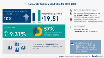Attractive Opportunities with Corporate Training Market in US by Product, End-user, and Method - Forecast and Analysis 2021-2025