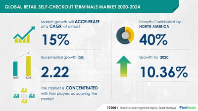 Technavio has announced its latest market research report titled Retail Self-checkout Terminals Market by Product, End-user, and Geography - Forecast and Analysis 2020-2024