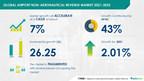 $ 26.25 Bn growth in Airport Non-Aeronautical Revenue Market-2021-2025 | Emerging Trends, Company Risk, and Key Executives | Technavio