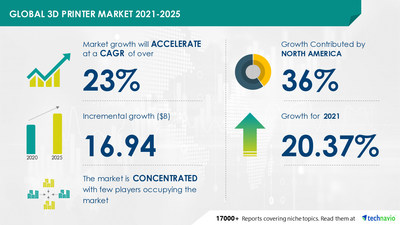 Technavio has announced its latest market research report titled 3D Printer Market by Product, Technology, and Geography - Forecast and Analysis 2021-2025