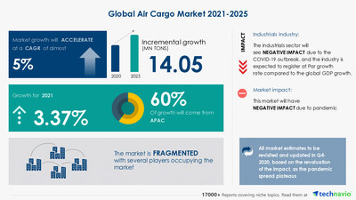 Technavio has announced its latest market research report titled Air Cargo Market by End-user and Geography - Forecast and Analysis 2021-2025