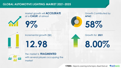 Technavio has announced its latest market research report titled-Automotive lighting Market by Application and Geography - Forecast and Analysis 2021-2025