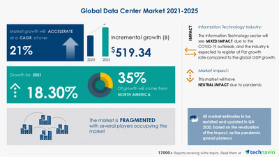 Technavio has announced its latest market research report titled Data Center Market by Component and Geography - Forecast and Analysis 2021-2025