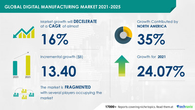 Attractive Opportunities with Digital Manufacturing Market by End-user and Geography - Forecast and Analysis 2021-2025