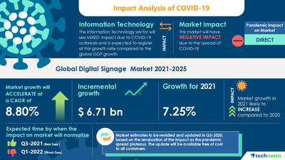 Technavio has announced its latest market research report titled Digital Signage Market by Application, Product, and Geography - Forecast and Analysis 2021-2025