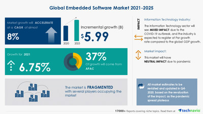 Latest market research report titled Embedded Software Market by End-user and Geography - Forecast and Analysis 2021-2025 has been announced by Technavio which is proudly partnering with Fortune 500 companies for over 16 years