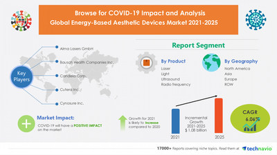 Latest market research report titled Energy-Based Aesthetic Devices Market by Product and Geography - Forecast and Analysis 2021-2025 has been announced by Technavio which is proudly partnering with Fortune 500 companies for over 16 years