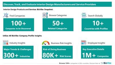 Snapshot of BizVibe's interior design company profiles and categories.