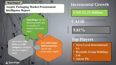 Aseptic Packaging Market Procurement Research Report