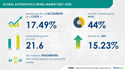Attractive Opportunities with Automotive E-retail Market by Product and Geography - Forecast and Analysis 2021-2025