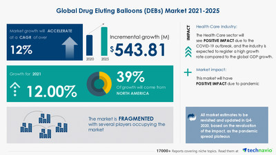 Latest market research report titled Drug Eluting Balloons Market by Product and Geography - Forecast and Analysis 2021-2025 has been announced by Technavio which is proudly partnering with Fortune 500 companies for over 16 years