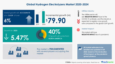 Attractive Opportunities with Hydrogen Electrolyzers Market by Electrolyzer Type and Geography - Forecast and Analysis 2020-2024