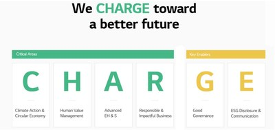 """""""CHARGE"""" (C: Climate Action & Circular Economy, H: Human Value Management, A: Advanced EH & S R: Responsible & Impactful Business and key enablers as G: Good Governance, E: ESG Disclosure & Communication)"""