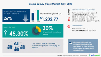 Attractive Opportunities with Luxury Travel Market by Type, Consumer, and Geography - Forecast and Analysis 2021-2025