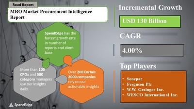 MRO Market Procurement Research Report
