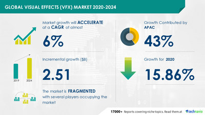 Technavio has announced its latest market research report titled Visual Effects Market by Application and Geography - Forecast and Analysis 2020-2024