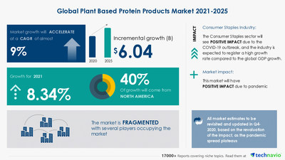 Attractive Opportunities with Plant Based Protein Products Market by Product and Geography - Forecast and Analysis 2021-2025