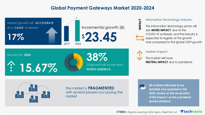Attractive Opportunities with Payment Gateways Market by End-user and Geography - Forecast and Analysis 2020-2024