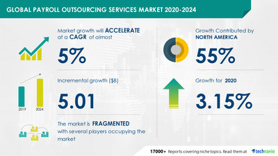 Attractive Opportunities with Payroll Outsourcing Services Market by Product, Application, and Geography - Forecast and Analysis 2020-2024