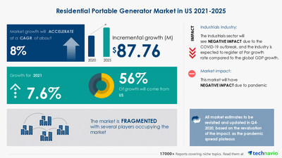 Technavio has announced its latest market research report titled Residential Portable Generator Market in US by Product and Type - Forecast and Analysis - 2021-2025