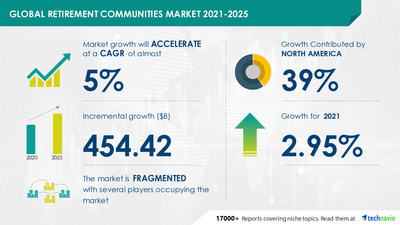 Attractive Opportunities with Retirement Communities Market by Type and Geography - Forecast and Analysis 2021-2025