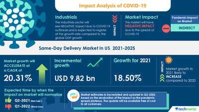 Technavio has announced its latest market research report titled Same-Day Delivery Market in US by Service and End-user - Forecast and Analysis 2021-2025