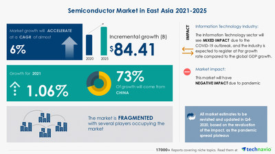 Attractive Opportunities with Semiconductor Market in East Asia by End-user and Geography - Forecast and Analysis 2021-2025