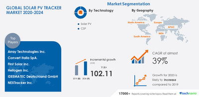 Technavio has announced its latest market research report titled-Solar PV Tracker Market by Technology, Product, and Geography - Forecast and Analysis 2020-2024