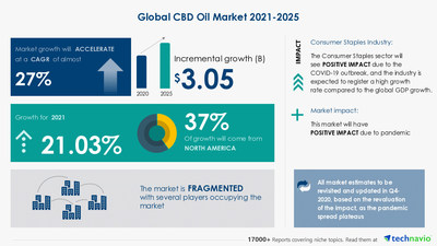 Attractive Opportunities with CBD Oil Market by Product and Geography - Forecast and Analysis 2021-2025