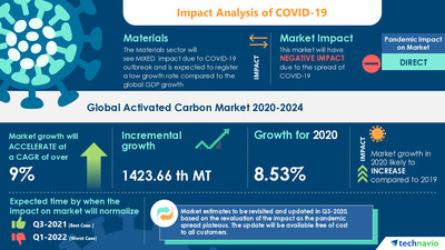 Technavio has announced its latest market research report titled Activated Carbon Market by Application, Product, and Geography - Forecast and Analysis 2020-2024