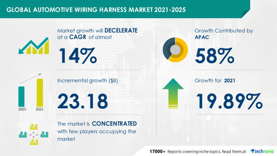 Technavio has announced its latest market research report titled Automotive Wiring Harness Market by Application, Vehicle Type, and Geography - Forecast and Analysis 2021-2025