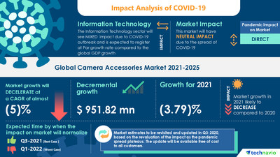 Technavio has announced its latest market research report titled Camera Accessories Market by Distribution Channel, Type, and Geography - Forecast and Analysis 2021-2025