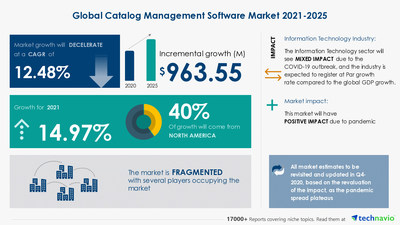 Technavio has announced its latest market research report titled Catalog Management Software Market by Deployment, End-user, and Geography - Forecast and Analysis 2021-2025