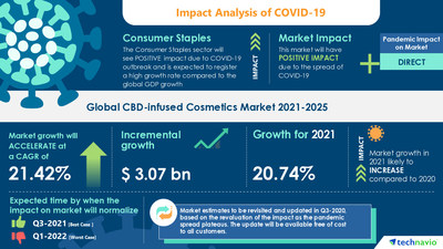 Technavio has announced its latest market research report titled CBD Infused Cosmetics Market by Product and Geography - Forecast and Analysis 2021-2025