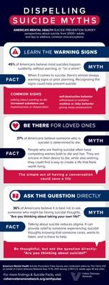 America's Mental Health Suicide Prevention Pulse Survey Infographic