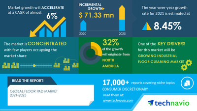 Latest market research report titled Floor Pad Market by End-user and Geography - Forecast and Analysis 2021-2025 has been announced by Technavio which is proudly partnering with Fortune 500 companies for over 16 years