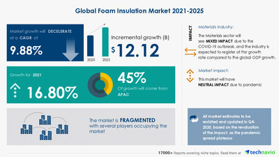 Technavio has announced its latest market research report titled Foam Insulation Market by Type and Geography - Forecast and Analysis 2021-2025