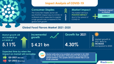 Technavio has announced its latest market research report titled Food Flavors Market by Product and Geography - Forecast and Analysis 2021-2025