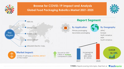 Attractive Opportunities in Food Packaging Robotics Market by Application and Geography - Forecast and Analysis 2021-2025
