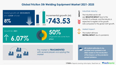 Technavio has announced its latest market research report titled Friction Stir Welding Equipment Market by End-user and Geography - Forecast and Analysis 2021-2025