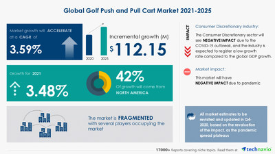 Technavio has announced its latest market research report titled Golf Push and Pull Cart Market by Product, End user, and Geography - Forecast and Analysis 2021-2025