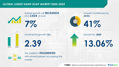 Latest market research report titled Liquid Hand Soap Market by Distribution Channel and Geography - Forecast and Analysis 2020-2024 has been announced by Technavio which is proudly partnering with Fortune 500 companies for over 16 years