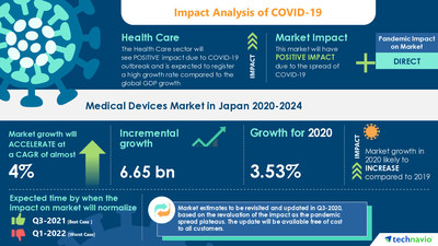 Technavio has announced its latest market research report titled Medical Devices Market in Japan by Product, Application, and End-user - Forecast and Analysis 2020-2024