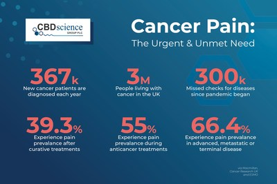 Cancer Pain: The urgent & unmet need