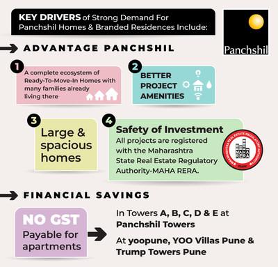 Advantage Panchshil (PRNewsfoto/Panchshil Realty)