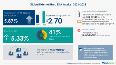 Latest market research report titled External Hard Disk Market by Application and Geography - Forecast and Analysis 2021-2025 has been announced by Technavio which is proudly partnering with Fortune 500 companies for over 16 years